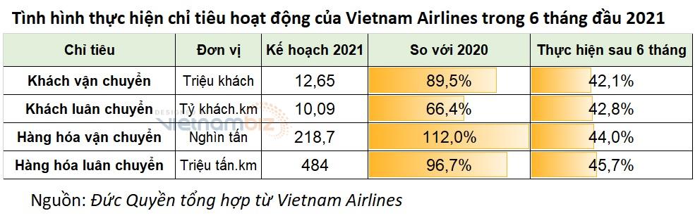 Doanh thu 6 tháng của Vietnam Airlines giảm 43% - Ảnh 4.