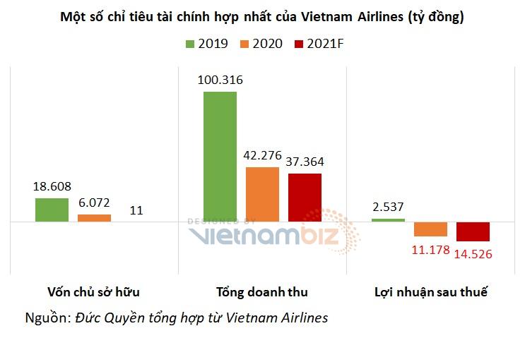 Vietnam Airlines dự báo vốn chủ dương 11 tỷ đồng, có thể thoát án hủy niêm yết - Ảnh 4.
