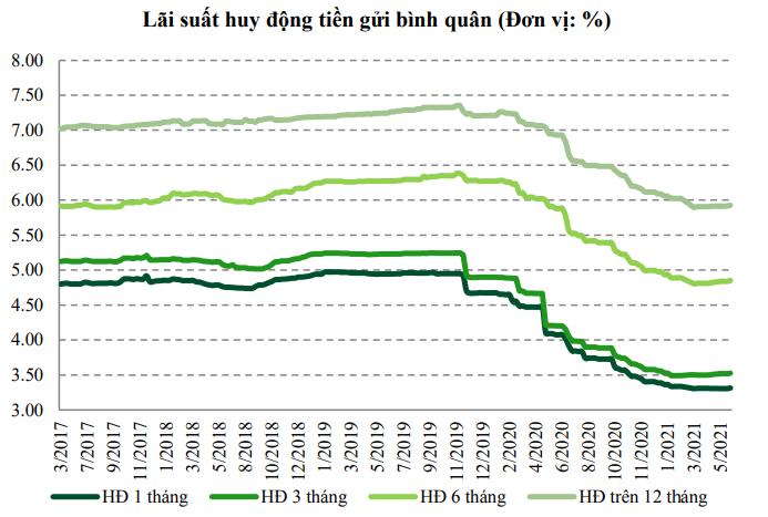 VCBS: Lãi suất cho vay vẫn còn dư địa giảm - Ảnh 1.