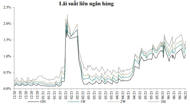 VCBS: Lãi suất cho vay vẫn còn dư địa giảm - Ảnh 2.