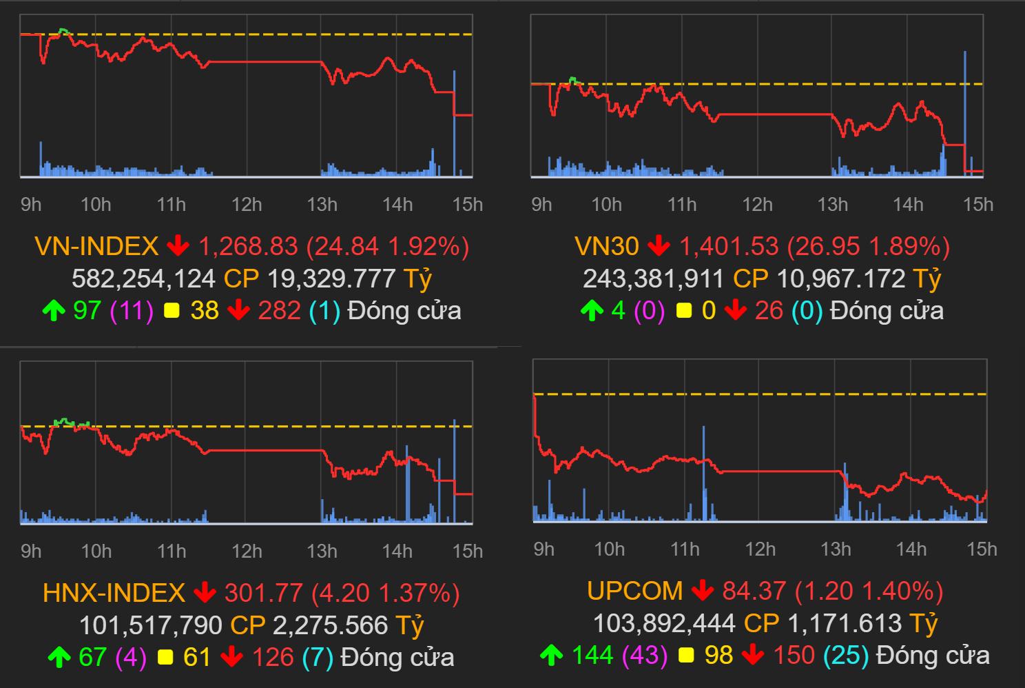 Thị trường chứng khoán (23/7): Bán mạnh cuối phiên, VN-Index mất mốc 1.270 điểm - Ảnh 1.