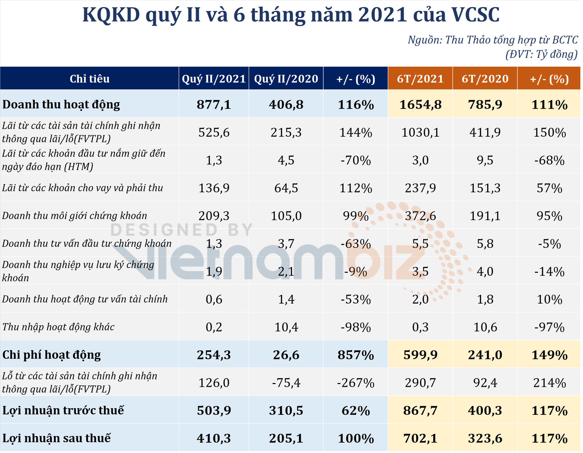 Chứng khoán Bản Việt chốt lời cổ phiếu ngân hàng, bảo hiểm trong quý II, lãi gấp đôi nhờ mua KDH - Ảnh 1.