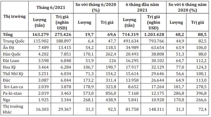 Xuất khẩu cao su mang về 1,2 tỷ USD, tăng 88,5% trong nửa đầu năm - Ảnh 2.