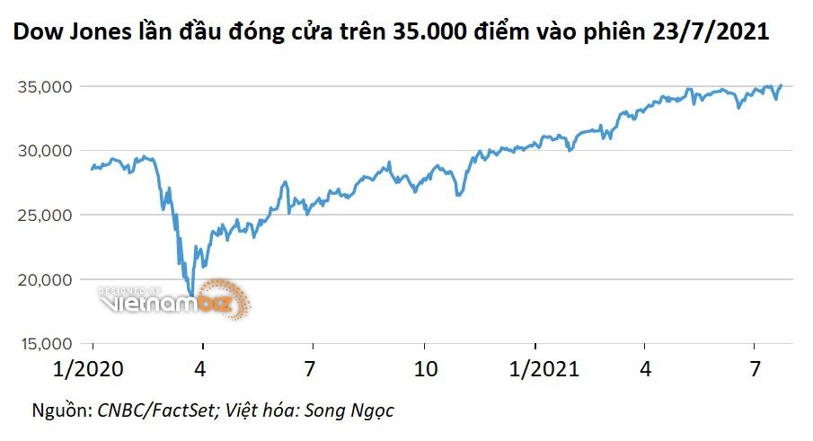 Dow Jones lần đầu vượt 35.000 điểm, chứng khoán Mỹ thêm nhiều kỷ lục mới - Ảnh 1.