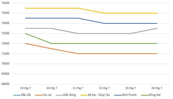Giá tiêu hôm nay 25/7: Biến động rải rác trong tuần qua - Ảnh 1.