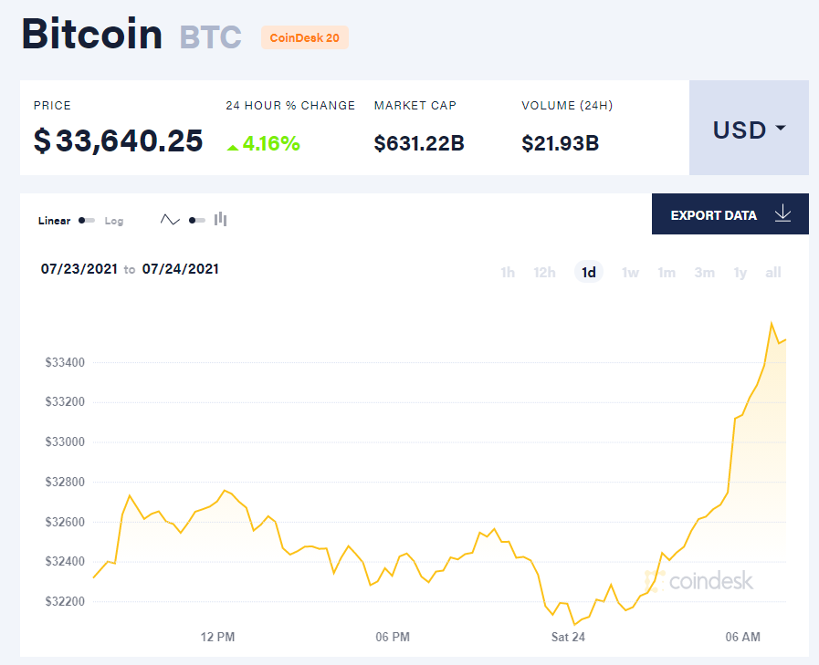 Giá bitcoin hôm nay 24/7/21. (Nguồn: CoinDesk).