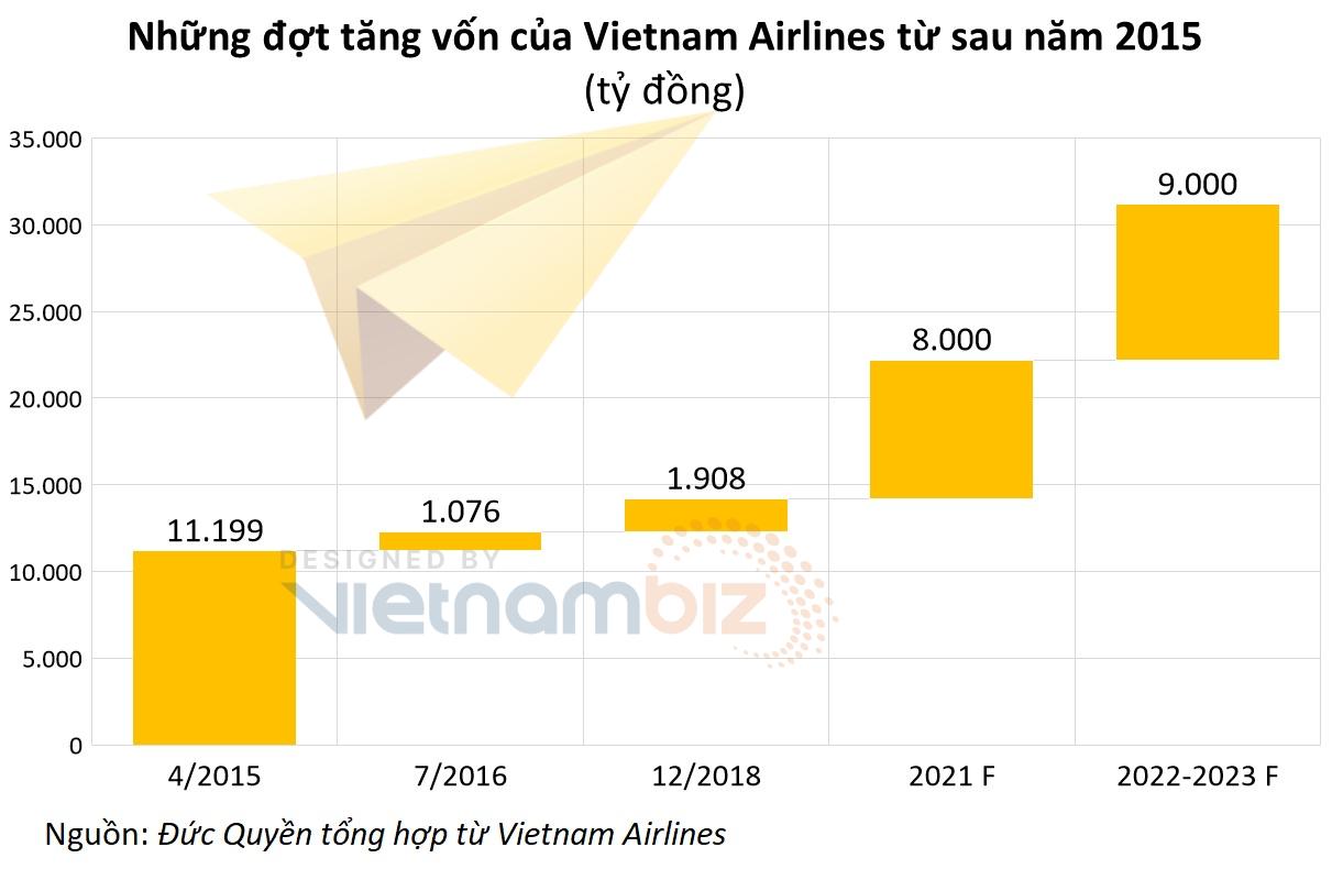 Sau đợt phát hành 8.000 tỷ, Vietnam Airlines định tăng vốn thêm 6.000 - 9.000 tỷ nữa - Ảnh 3.