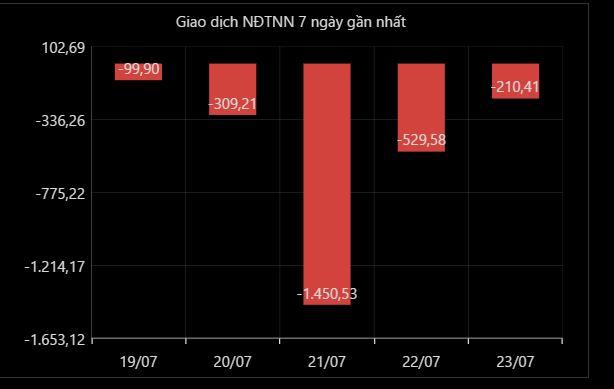 Tuần 19 - 23/7: Khối ngoại bán ròng, tâm điểm là giao dịch trao tay 1.800 tỷ đồng cổ phiếu Vingroup - Ảnh 1.