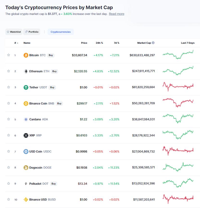 Nhóm 10 đồng tiền hàng đầu theo giá trị thị trường ngày 24/7/2021. (Nguồn: CoinMarketCap).