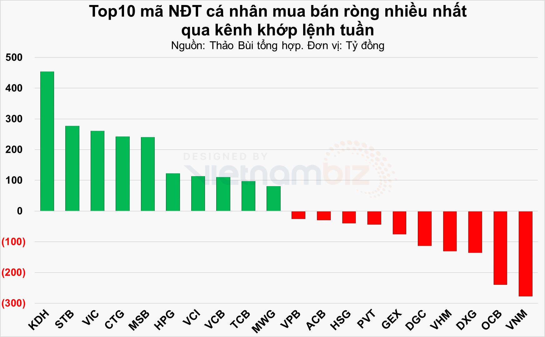 NĐT cá nhân mua ròng nhiều cổ phiếu ngân hàng, bất động sản tuần VN-Index biến động - Ảnh 4.