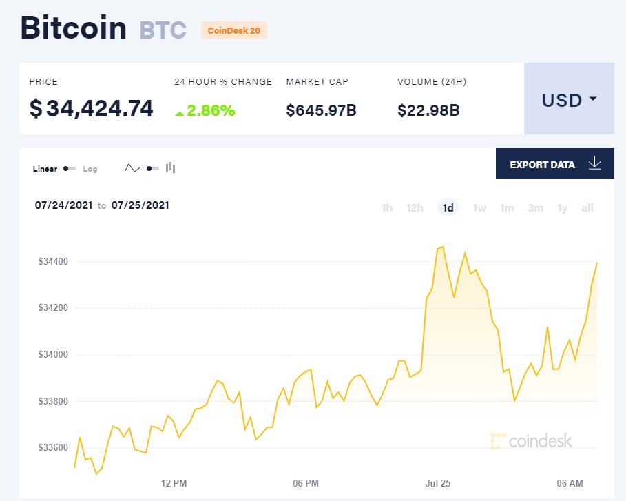 Giá bitcoin hôm nay 25/7/21. (Nguồn: CoinDesk).