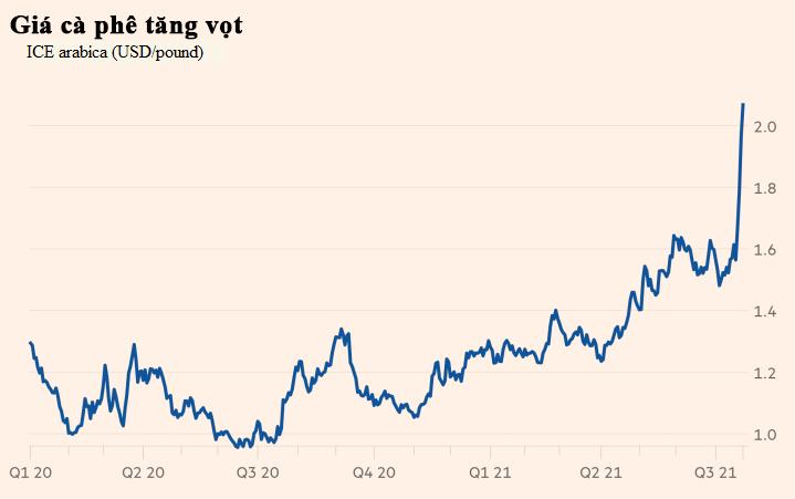 Giá cà phê gần chạm đỉnh 7 năm do thời tiết cực đoan tại Brazil - Ảnh 1.