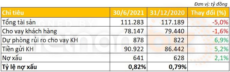 Bac A Bank lãi trước thuế 435 tỷ đồng, CASA tăng gấp 2,3 lần 6 tháng đầu năm - Ảnh 3.