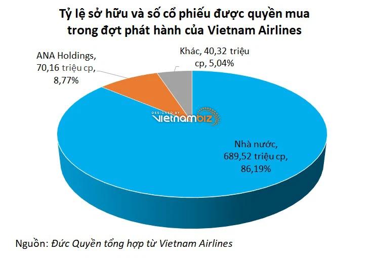 Cổ đông Nhật Bản không mua 70 triệu cổ phiếu HVN, Vietnam Airlines bán lại cho người lao động - Ảnh 2.