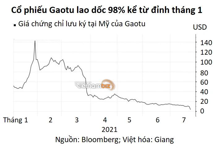 Trùm giáo dục tư nhân Trung Quốc mất 15 tỷ USD khi giá cổ phiếu bốc hơi 98% - Ảnh 2.