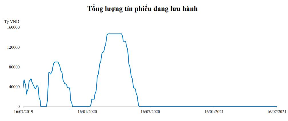 NHNN phát hành tín phiếu theo phương thức đấu thầu lãi suất - Ảnh 1.