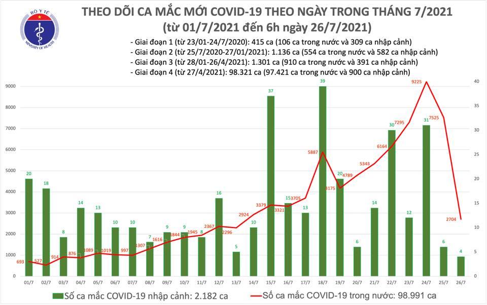 Sáng 26/7, thêm 2.708 ca COVID-19, tổng số mắc Việt Nam vượt 101.000 ca - Ảnh 1.