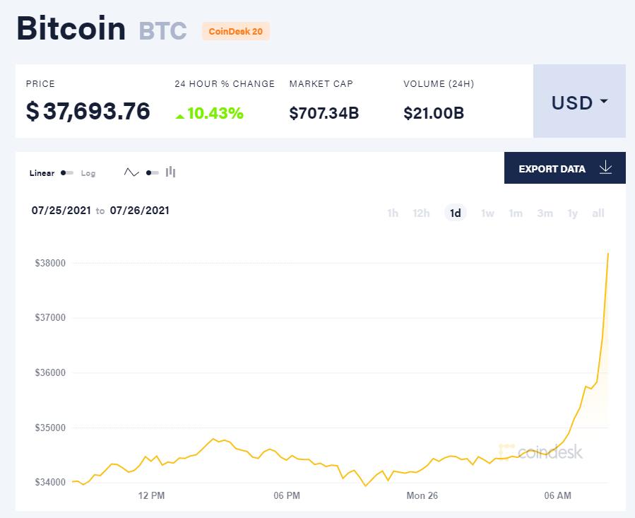 Giá bitcoin hôm nay 26/7/21. (Nguồn: CoinDesk).