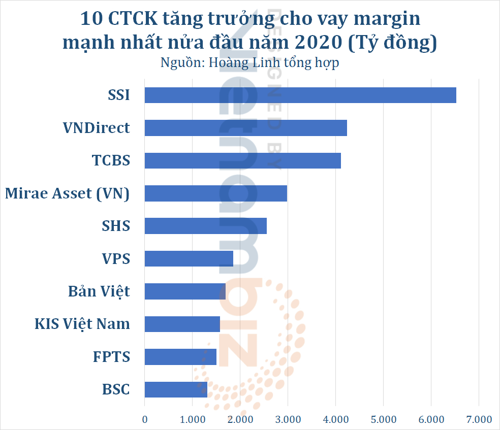 Bức tranh margin nửa đầu 2021: Bơm thêm tỷ USD quý II, mạnh tay cho vay nhờ vốn ngân hàng và phát hành thêm - Ảnh 3.
