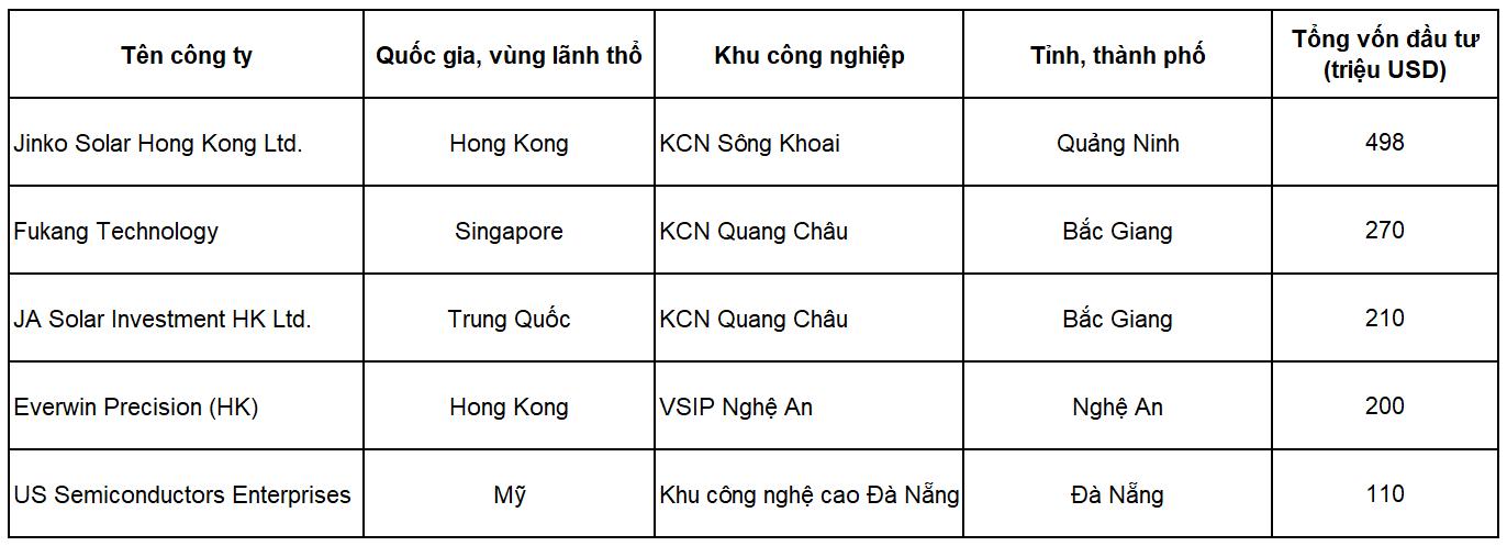 Địa phương nào có KCN thu hút vốn lớn nhất nửa đầu năm? - Ảnh 2.
