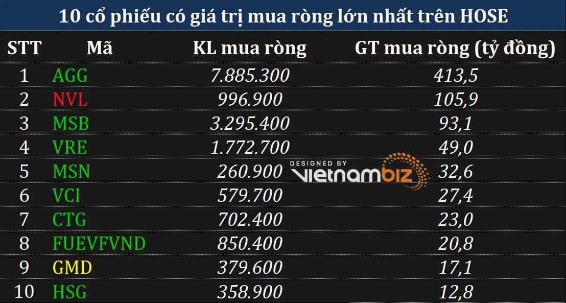 Phiên 27/7: Khối ngoại mua ròng chủ yếu qua kênh thỏa thuận hơn 413 tỷ đồng cổ phiếu AGG - Ảnh 1.