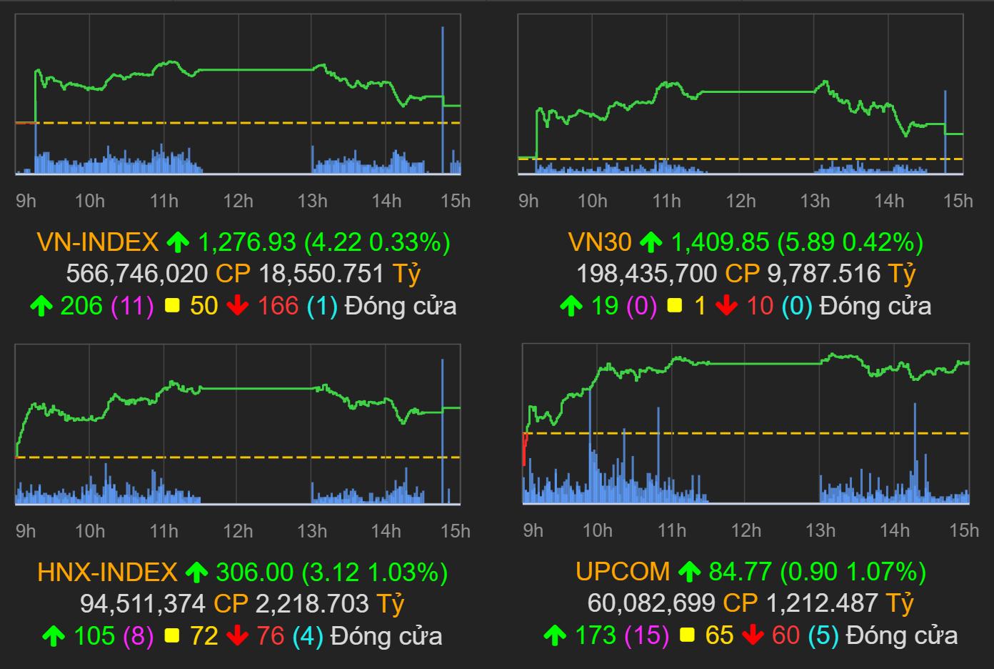 Thị trường chứng khoán (27/7): Lực bán gia tăng cuối phiên, VN-Index chỉ còn tăng hơn 4 điểm - Ảnh 1.
