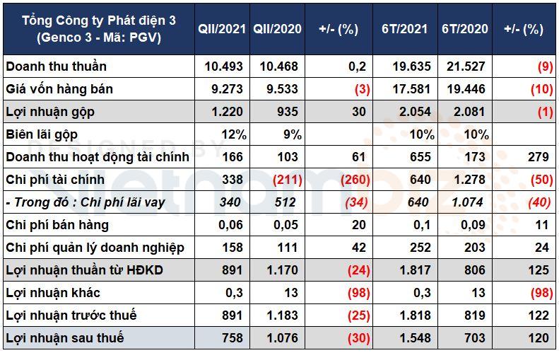 Genco 3 báo lãi sau thuế quý II giảm 30%, nợ vay chiếm hơn nửa tổng tài sản - Ảnh 1.