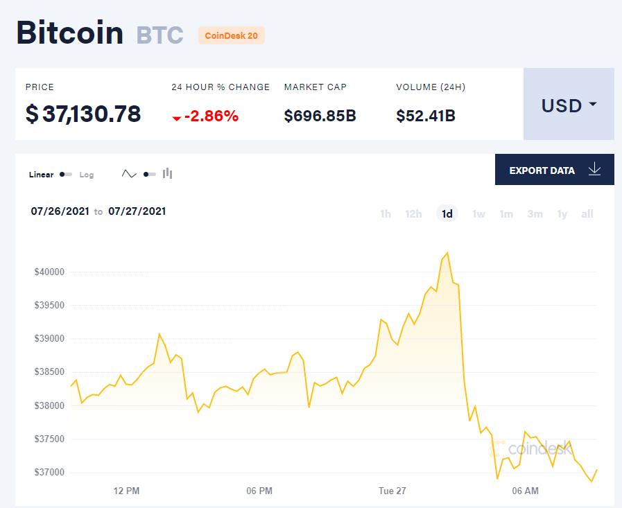 Giá bitcoin hôm nay 27/7/21. (Nguồn: CoinDesk).