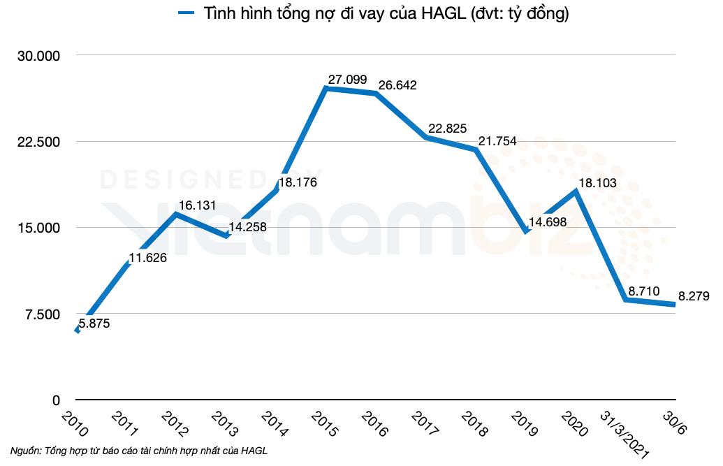 HAGL có lãi sau 8 quý thua lỗ, doanh thu bán heo ngang ngửa với trái cây - Ảnh 3.