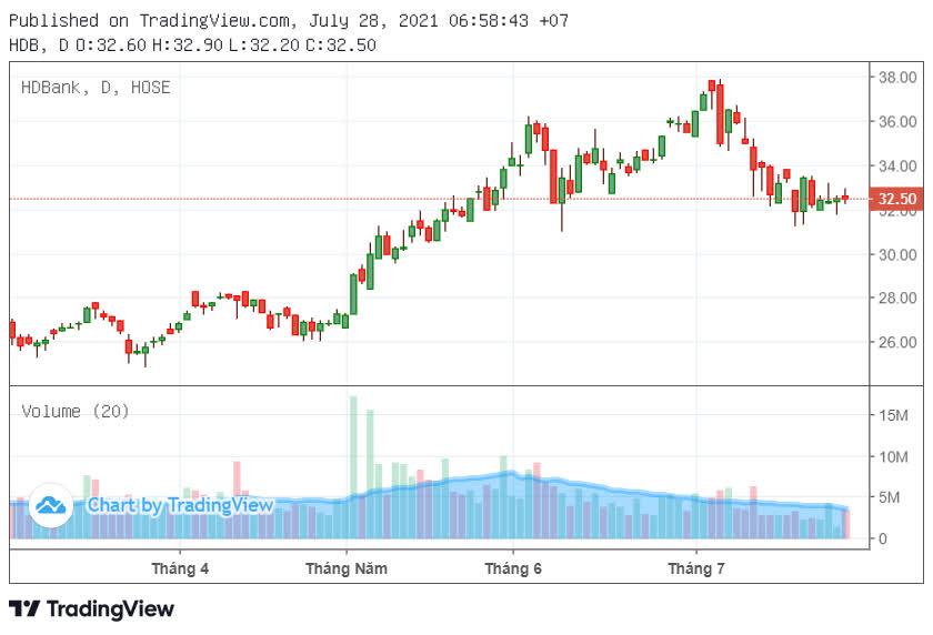 HDBank chốt quyền nhận cổ tức 25% vào ngày 27/8 - Ảnh 2.