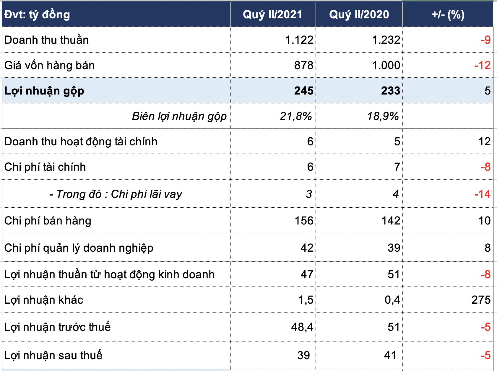 Lợi nhuận sau thuế của Vissan trước khi gặp biến cố 43 nhân viên nhiễm COVID-19 - Ảnh 1.