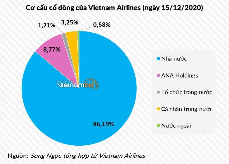 Lãnh đạo và nhân viên Vietnam Airlines sở hữu bao nhiêu cổ phiếu HVN? - Ảnh 3.