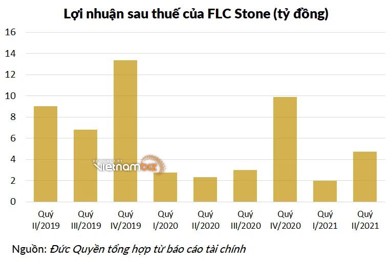 Lợi nhuận FLC Stone (AMD) tăng 106% - Ảnh 1.
