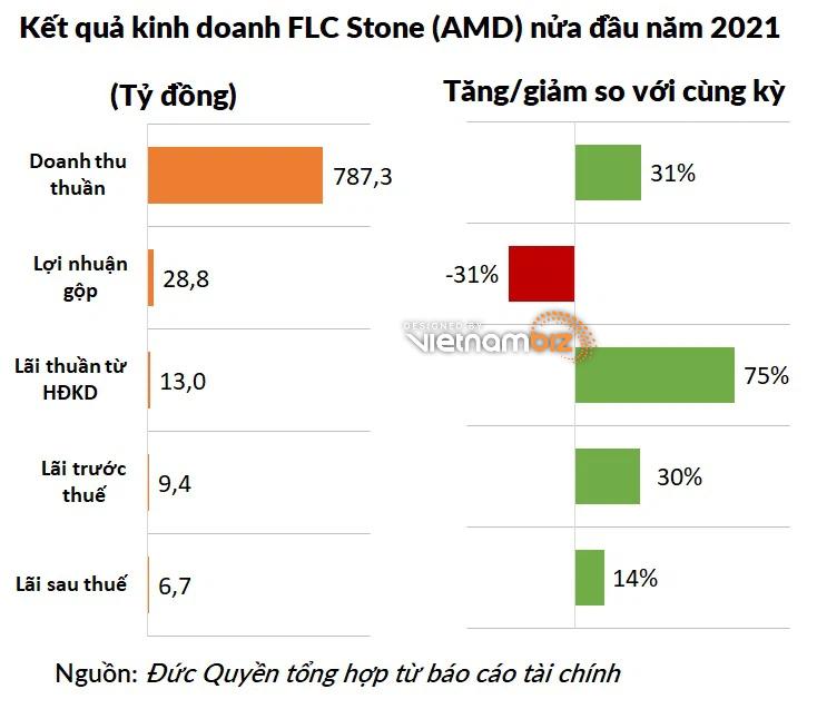 Lợi nhuận FLC Stone (AMD) tăng 106% - Ảnh 2.