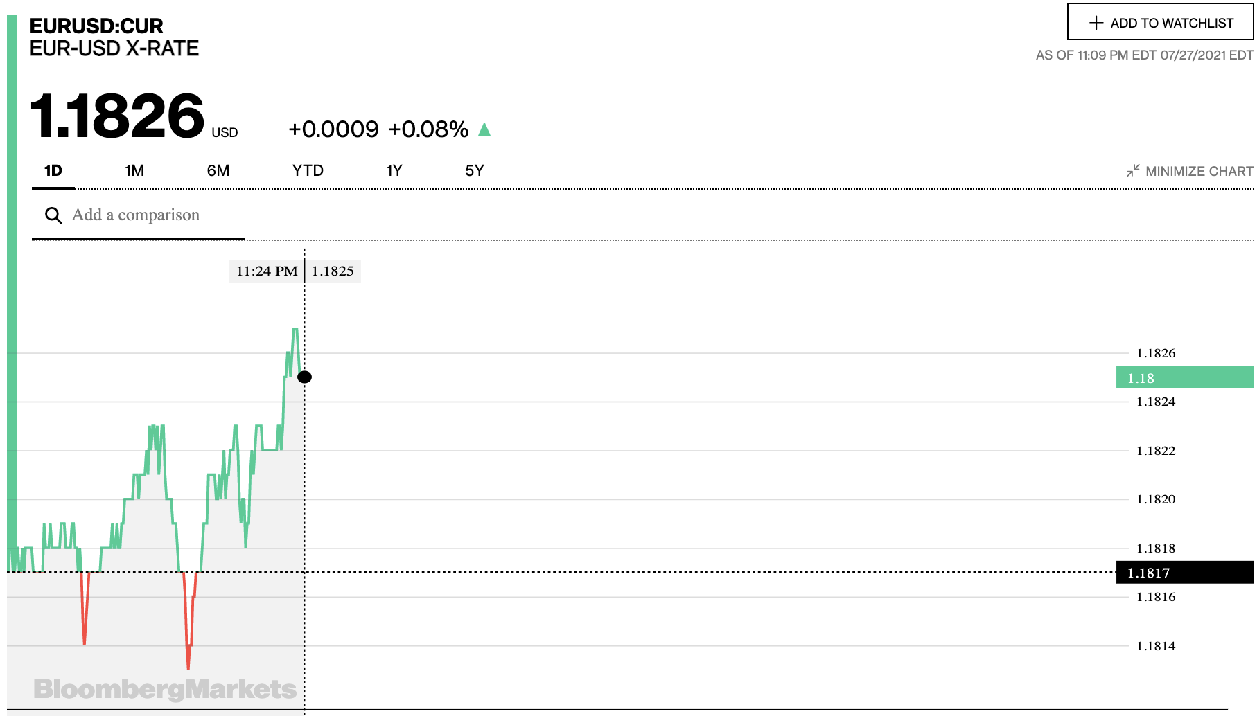 Tỷ giá euro hôm nay 28/7: Đồng loạt tăng tại các ngân hàng và thị trường chợ đen - Ảnh 2.