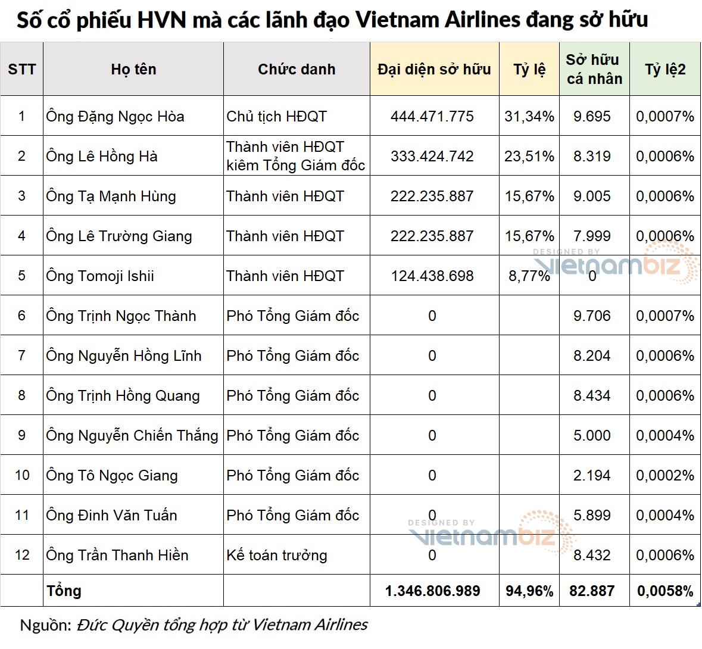 Lãnh đạo và nhân viên Vietnam Airlines sở hữu bao nhiêu cổ phiếu HVN? - Ảnh 2.