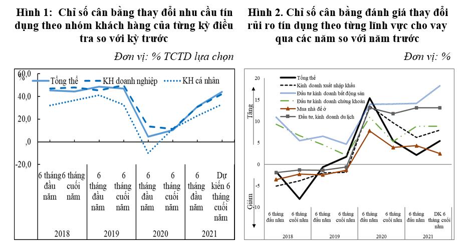 NHNN: Rủi ro tín dụng sẽ tăng mạnh trong 6 tháng cuối năm - Ảnh 1.