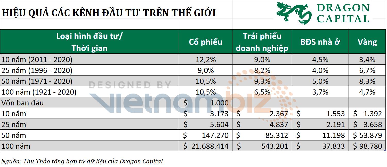 Chuyên gia Dragon Capital khuyên NĐT chọn cổ phiếu thay vì giữ vàng hay tiền USD, nên đầu tư càng sớm càng tốt - Ảnh 1.