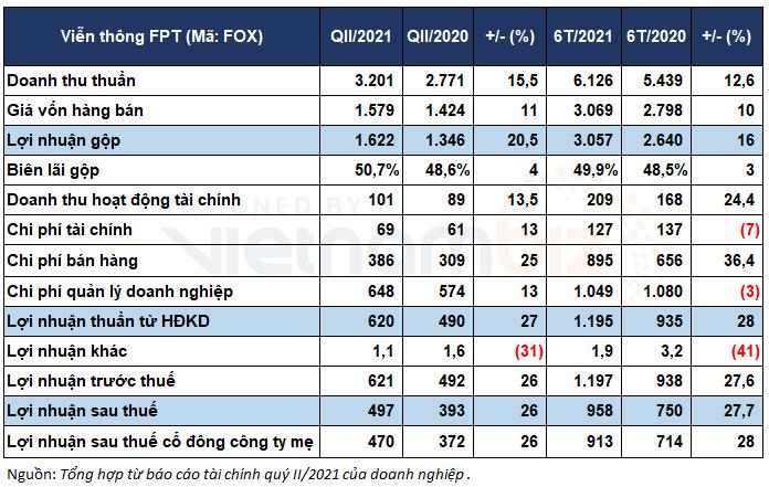FPT Telecom báo lãi ròng tăng 28% sau 6 tháng, lượng tiền nhàn rỗi gần 7.300 tỷ đồng - Ảnh 1.