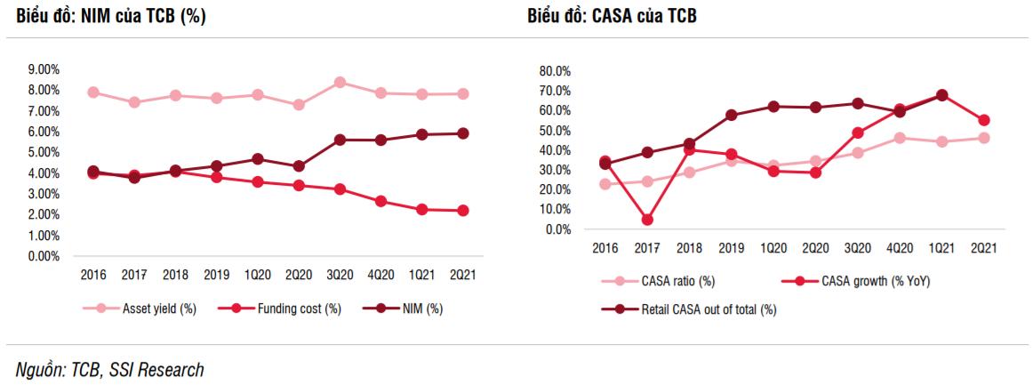 SSI Research dự báo lợi nhuận Techcombank năm 2021 tiệm cận 1 tỷ USD - Ảnh 2.