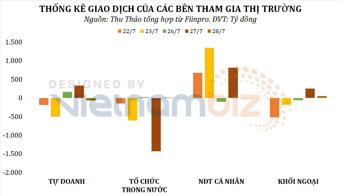 Dòng tiền thông minh 29/7: Tổ chức trong nước cùng khối ngoại dè dặt xuống tiền phiên VN-Index giữ nhịp hồi phục - Ảnh 1.