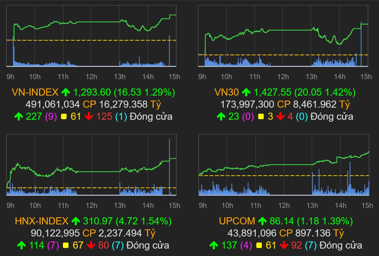 Thị trường chứng khoán (29/7): Bluechips khởi sắc, VN-Index tăng gần 17 điểm - Ảnh 1.