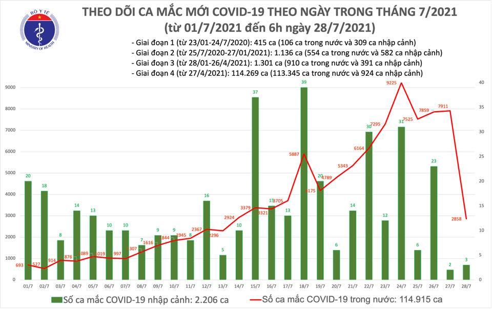 Sáng 29/7, thêm 2.821 ca COVID-19 trong nước, riêng TP HCM chiếm 1.715 ca - Ảnh 1.