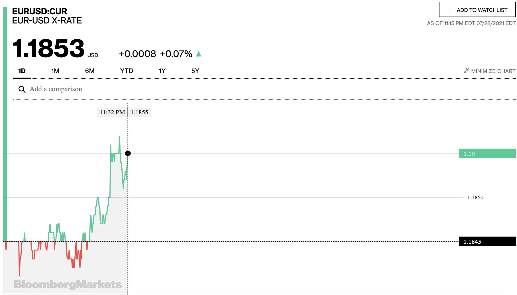 Tỷ giá euro hôm nay 29/7: Các ngân hàng và thị trường chợ đen tiếp tục đà tăng - Ảnh 2.