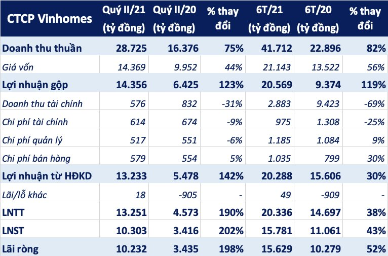 Lãi ròng Vinhomes tăng trưởng gần 200% trong quý II - Ảnh 1.
