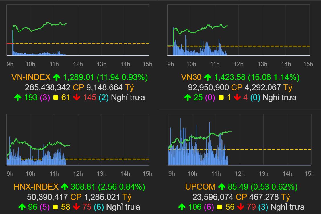 Thị trường chứng khoán (29/7): Bluechips khởi sắc, VN-Index tăng gần 12 điểm kết phiên sáng - Ảnh 1.