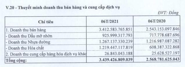 Hóa dầu Petrolimex (PLC) thực hiện 82% kế hoạch lợi nhuận nhờ giá dầu lên cao - Ảnh 2.