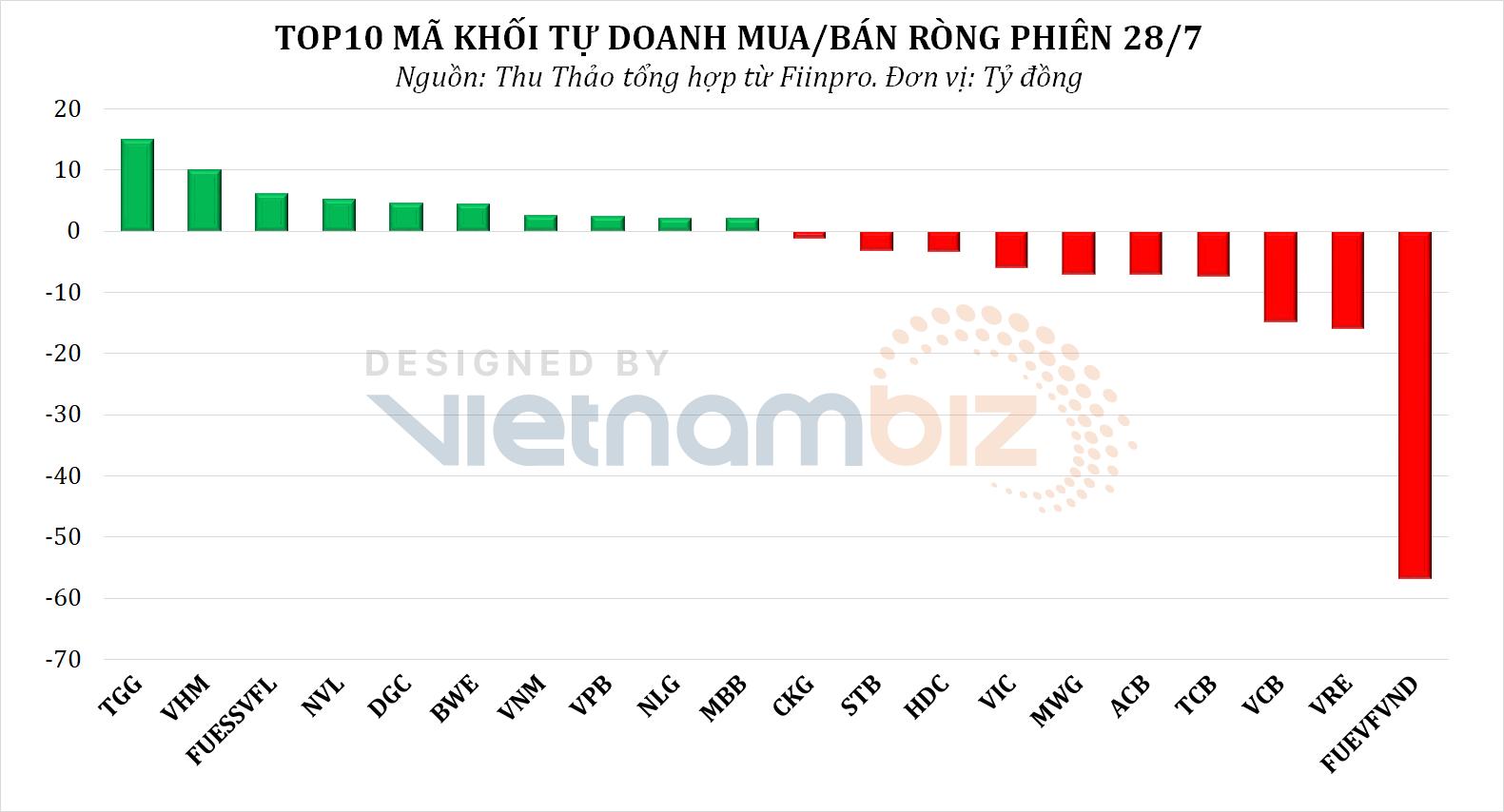 Dòng tiền thông minh 29/7: Tổ chức trong nước cùng khối ngoại dè dặt xuống tiền phiên VN-Index giữ nhịp hồi phục - Ảnh 2.