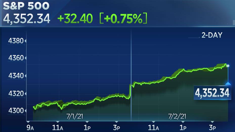 S&P 500 lên đỉnh phiên thứ 7 liên tiếp sau báo cáo việc làm tươi đẹp - Ảnh 1.