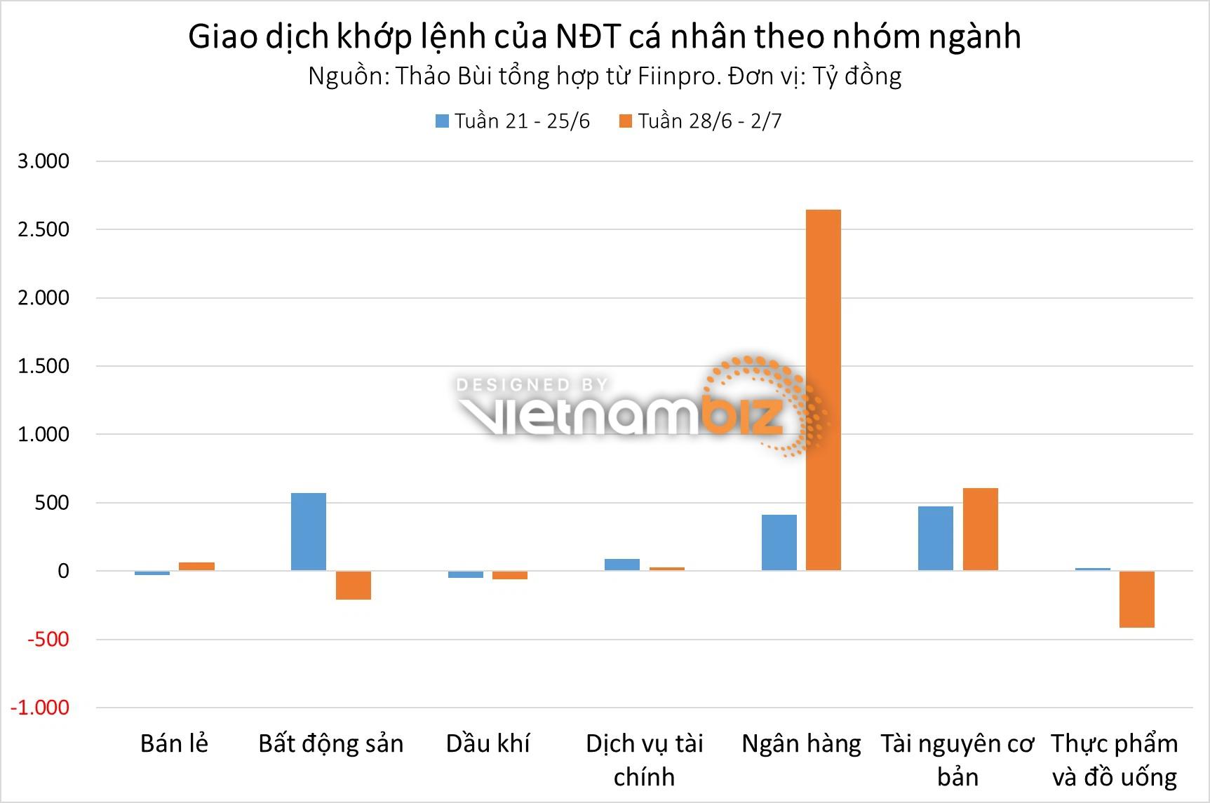 NĐT xuống tiền mạnh tay tuần VN-Index tiếp tục lập đỉnh 1.420 điểm - Ảnh 2.
